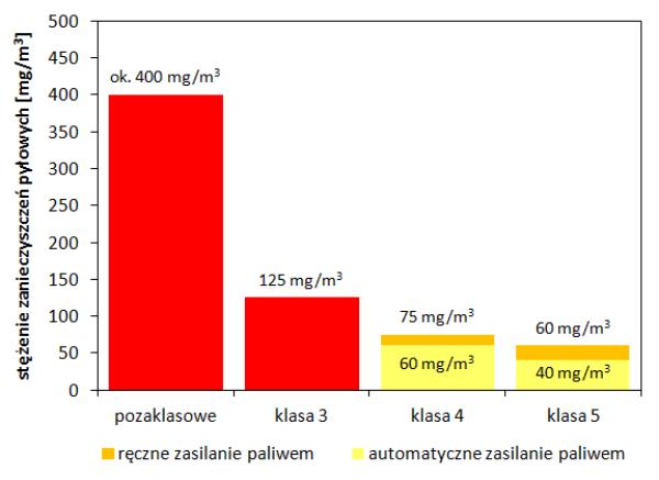 Graniczne wartości stężeń pyłu w spalinach kotłów węglowych klasy 3, 4 i 5 oraz szacunkowa emisja pyłu z kotłów pozaklasowych