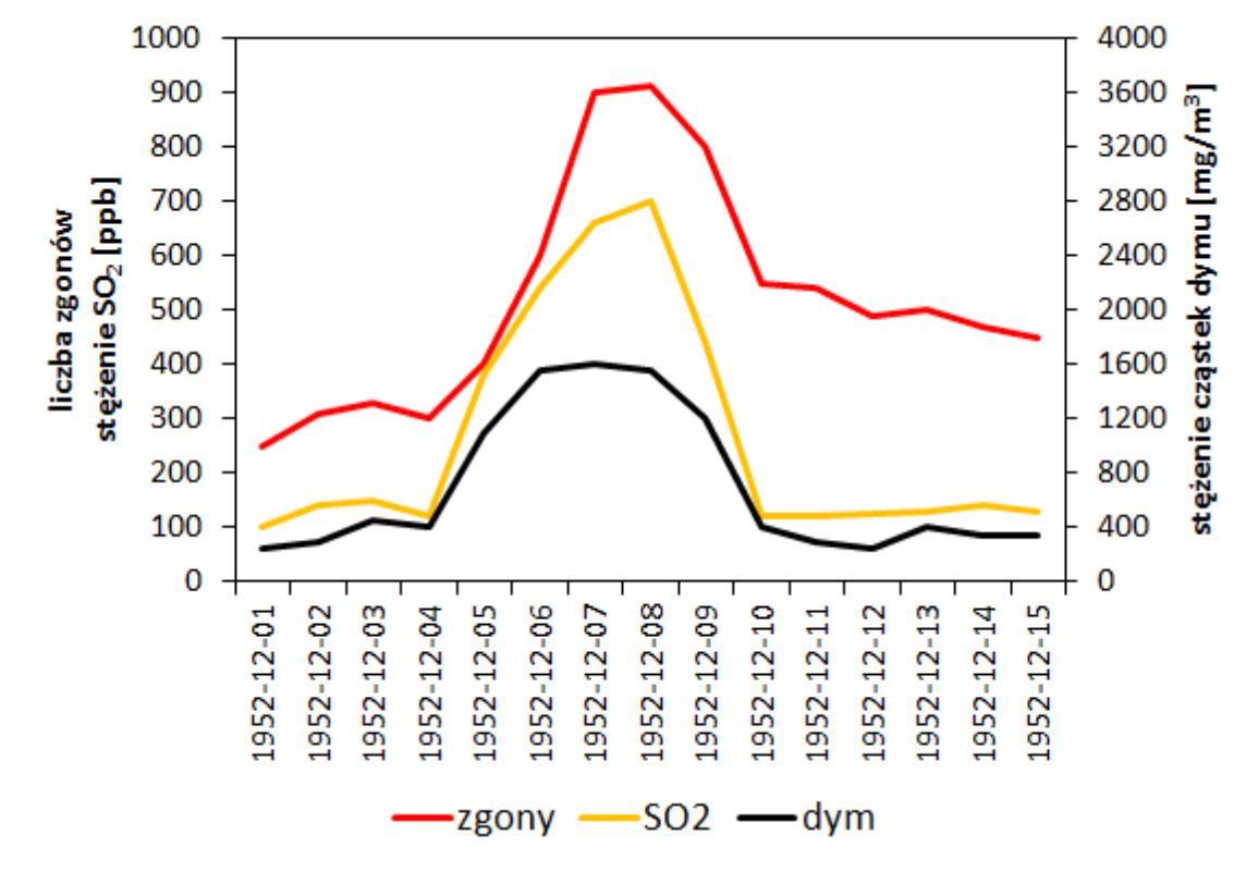 Liczba zgonów podczas Wielkiego smogu 1952 na tle zmian stężeń dwutlenku siarki i cząstek dymu w powietrzu; źródło: Wilkins, 1954
