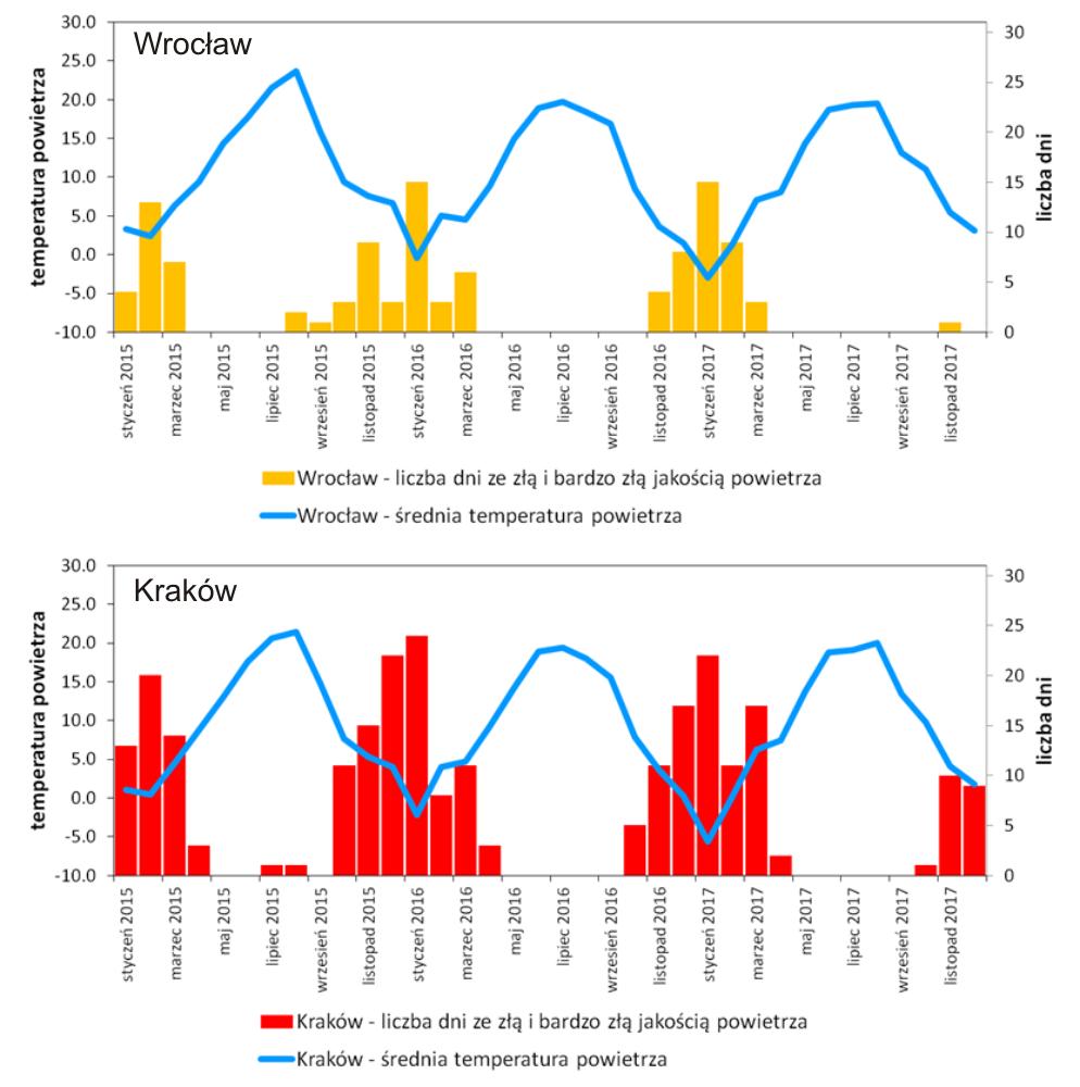 Liczba dni z wystąpieniami złej i bardzo złej jakości powietrza wg miesięcy, na tle zmian średniej miesięcznej temperatury powietrza, we Wrocławiu i w Krakowie, w latach 2014-2017; na podstawie danych GIOŚ i IMGW