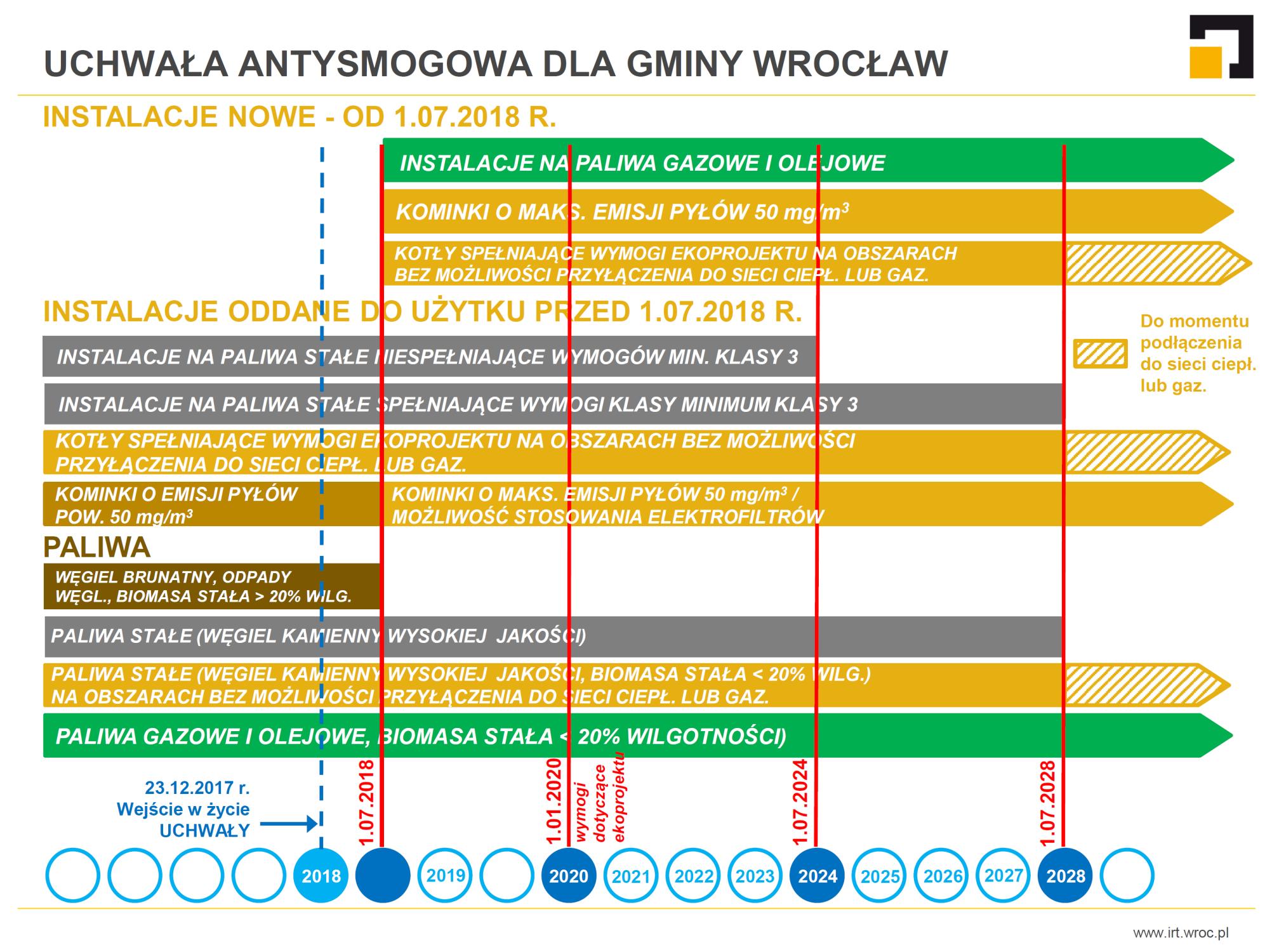 Harmonogram wdrażania przepisów uchwały antysmogowej dla gminy Wrocław; źródło: Instytut Rozwoju Terytorialnego