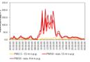 Bardzo wysokie stężenia pyłu PM10