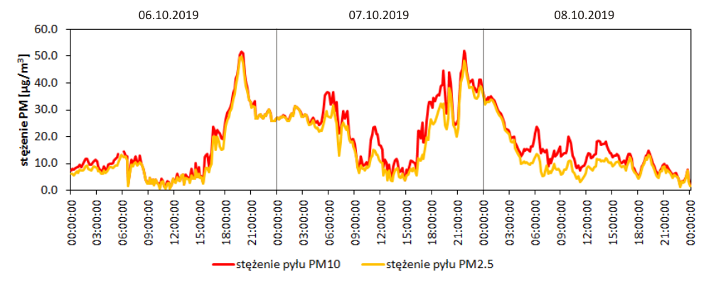 Wrocław-Biskupin - zmienność stężeń pyłu zawieszonego w dniach 06 - 08.10.2019