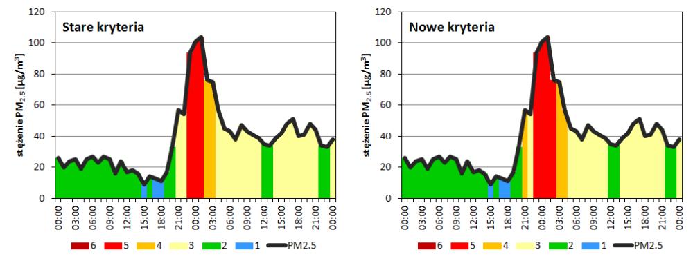 Porównanie kryteriów - Wrocław, Wyb. Korzeniowskiego