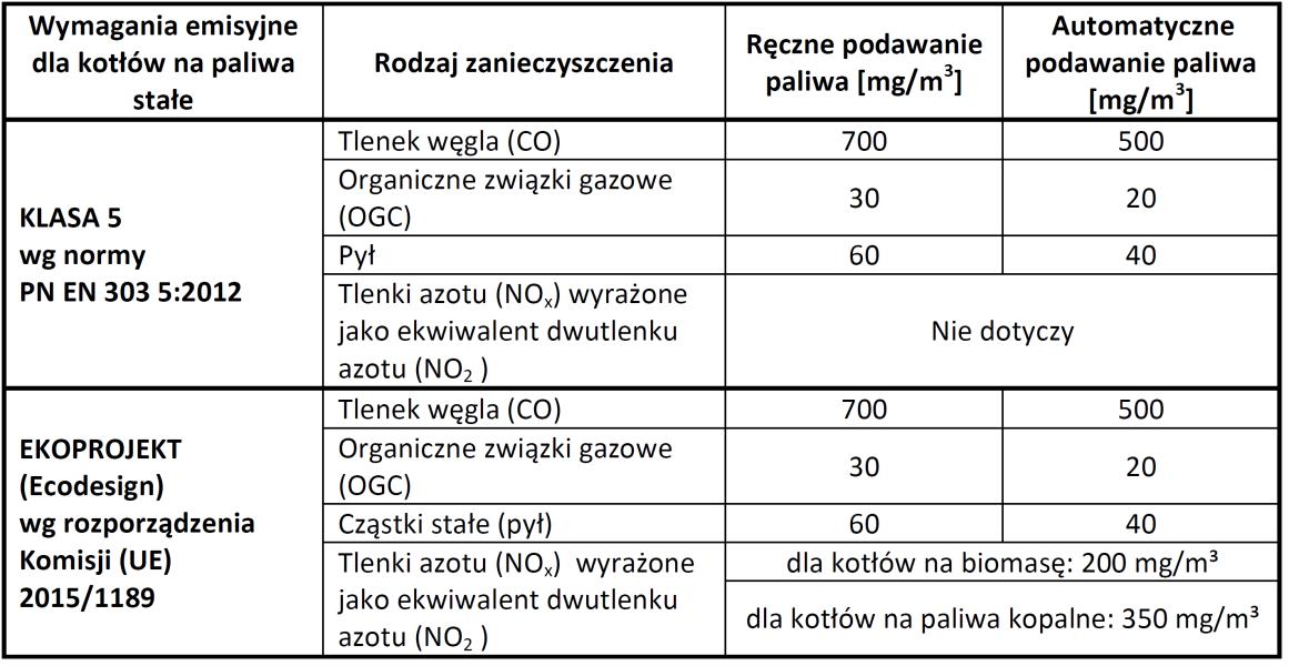 Porównanie wymagań emisyjnych klasy 5 oraz wymagań ekoprojektu