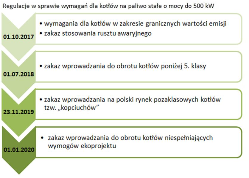 Regulacje w sprawie wymagań dla kotłów na paliwo stałe do 500kW