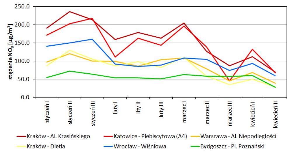 Średnie dekadowe stężeń NOx dla wybranych stacji PMŚ, w okresie od I dekady stycznia do II dekady kwietnia 2020 r.