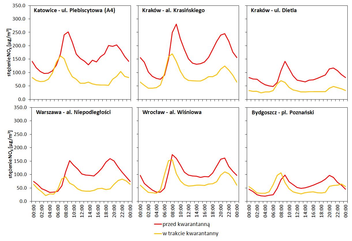 Średnie stężenia NOx w poszczególnych godzinach doby na wybranych stacjach PMŚ, dla okresu przed i w trakcie kwarantanny.