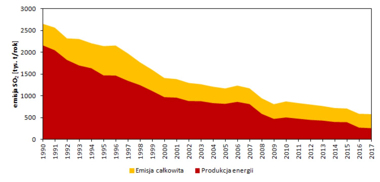Zmiany całkowitej emisji SO2 w Polsce oraz emisji z sektora energetycznego, w latach 1990 – 2017