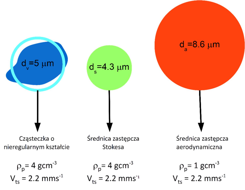 Porównanie wielkości cząstki o nieregularnym kształcie oraz różnego sposoby wyrażania tzw. średnicy zastępczej