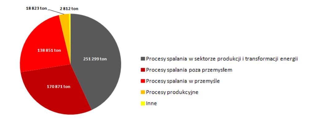 Emisja SO2 w Polsce wg kategorii