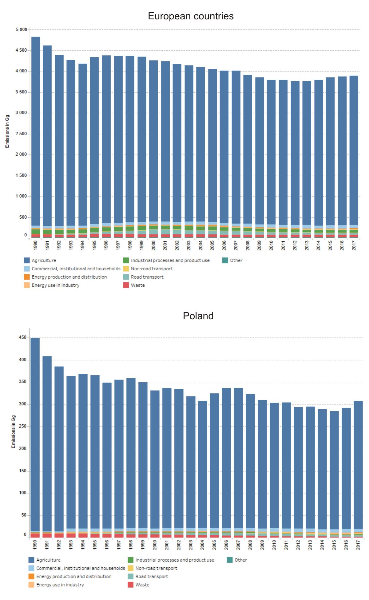 Emisja amoniaku z poszczególnych sektorów w latach 1990 - 2017 w państwach europejskich i w Polsce