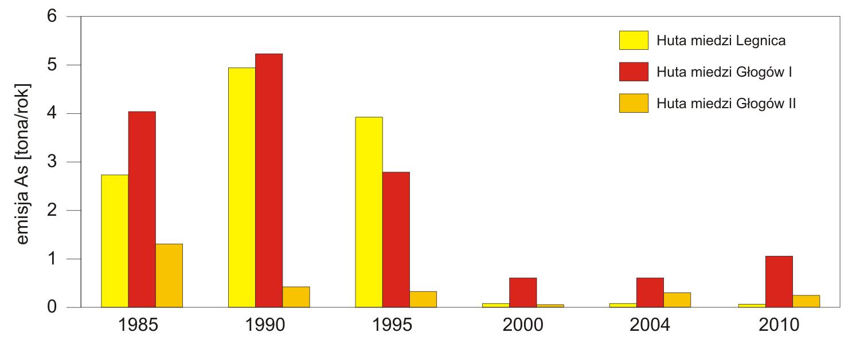 Emisja arsenu z hut LGOM w latach 1985 – 2010
