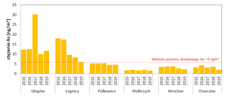 Średnie roczne stężenia arsenu oznaczanego w pyle PM10, odnotowane w latach 2015 – 2019 w wybranych stacjach PMŚ na Dolnym Śląsku