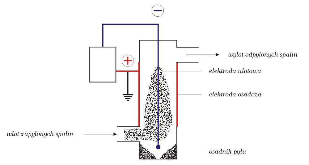 Budowa elektrofiltru montowanego przy urządzeniu grzewczym