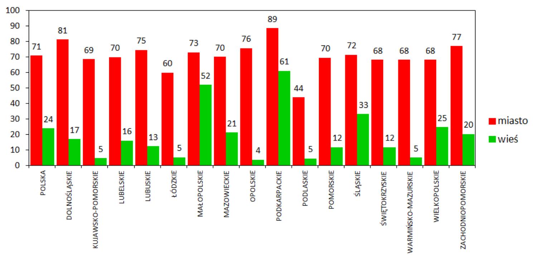 Odsetek liczby mieszkańców miast i wsi korzystających z sieci gazowej w Polsce oraz w poszczególnych województwach kraju, wg danych GUS dla roku 2018.