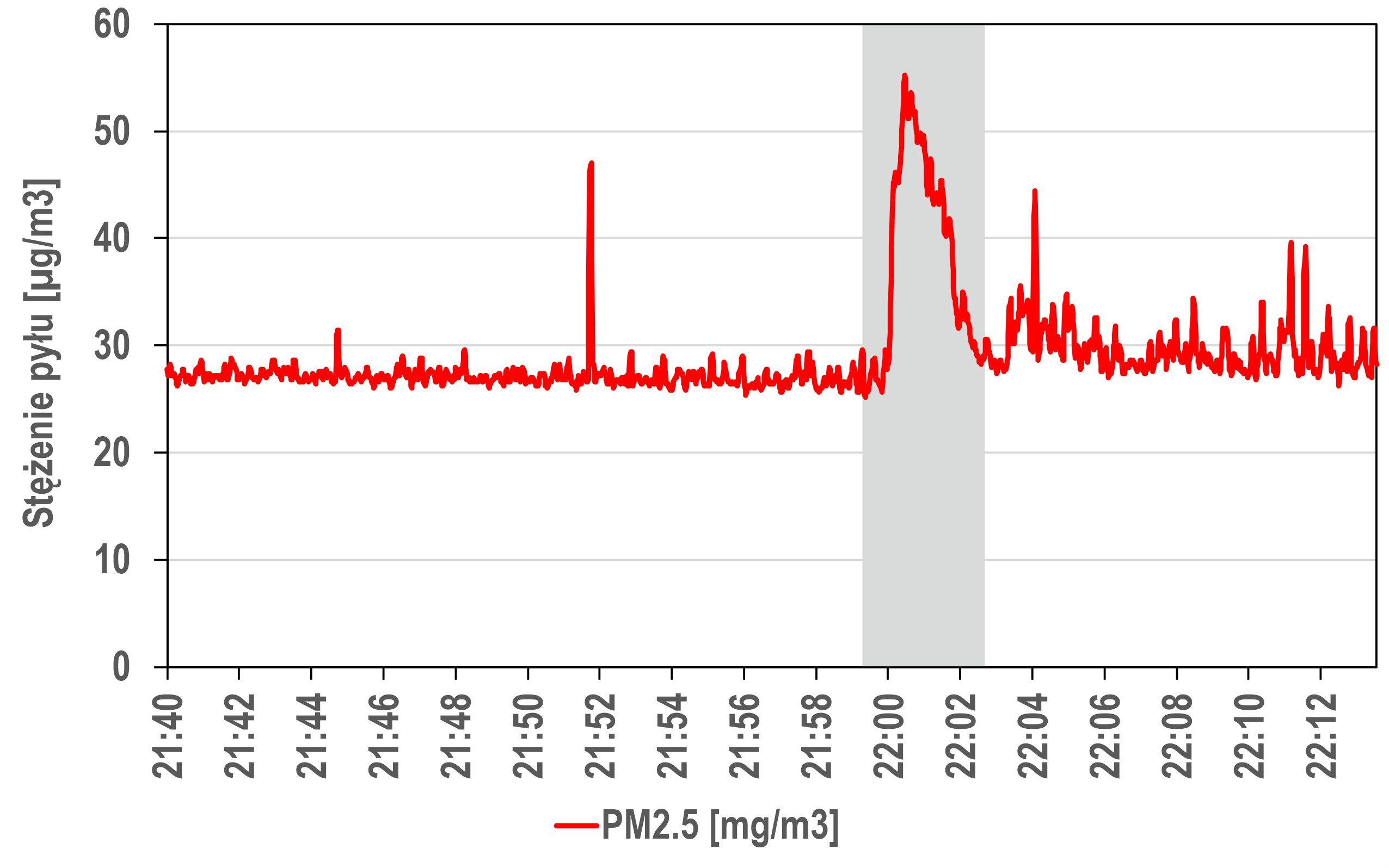 Przebieg stężeń pyłu PM2.5 podczas wietrzenia w mieszkaniu na jednym z wrocławskich osiedli