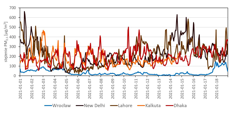 Przebieg średnich godzinnych wartości stężeń PM2.5 we Wrocławiu, Dhace, New Delhi, Kalkucie i Lahore, w okresie 01 – 18.01.2021.