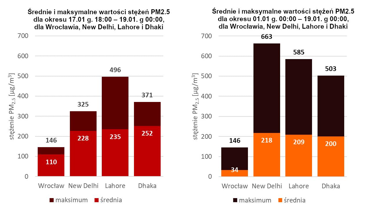 Porównanie wartości średnich i maksymalnych stężeń PM2.5 w czasie smogowego ataku (17.01 godz. 18:00 do 19.01. godz. 00:00), oraz od początku stycznia 2021, we Wrocławiu, Dhace, New Delhi i Lahore