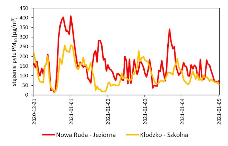 Stężenie PM10 na stacjach Nowa Ruda i Kłodzko w okresie 31.12.2020 - 04.01.2021