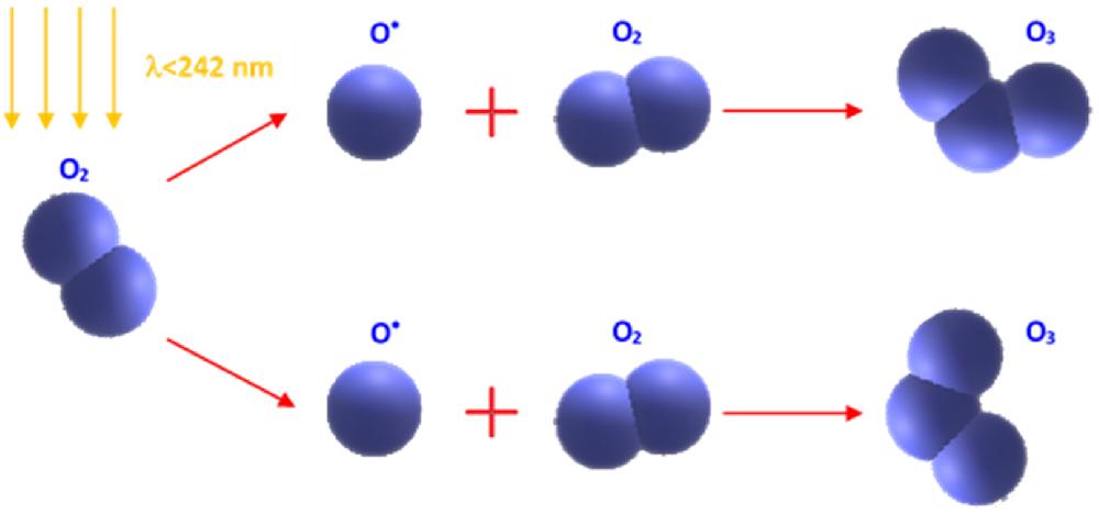 Reakcje powstawania ozonu przy udziale promieniowania UV