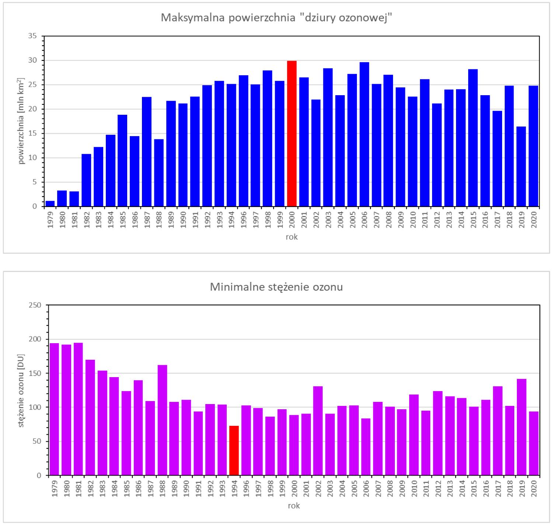 Zmiany powierzchni dziury ozonowej oraz stężeń ozonu na jej obszarze w latach 1979 - 2020