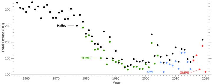 Zmiany stężenia ozonu nad Antarktyką od lat 50-tych XX wieku