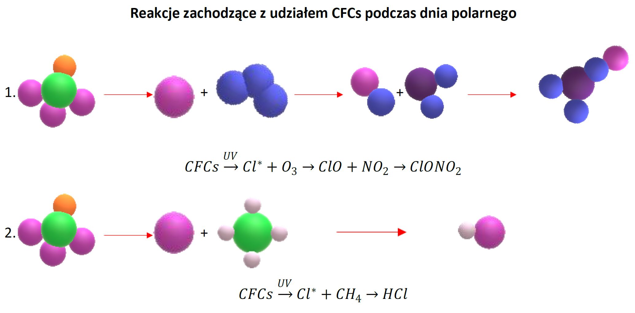 Reakcje zachodzące z udziałem CFCs podczas dnia polarnego