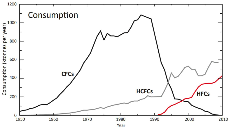 Zmiany globalnego zużycia CFC, HCFC i HFC w latach 1950 – 2010