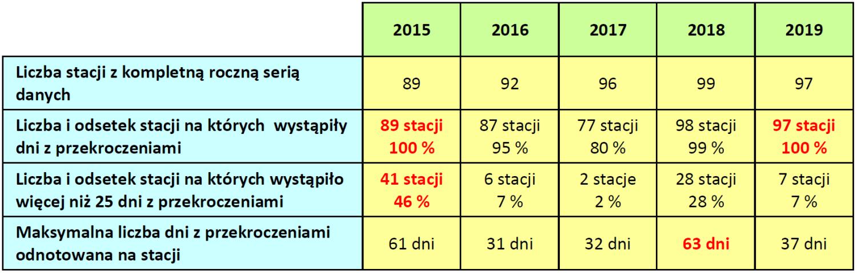 Statystyki liczby dni z przekroczeniami dopuszczalnych stężeń ozonu w Polsce, w latach 2015 - 2019