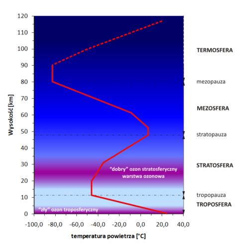 Pionowy profil atmosfery z zaznaczonymi miejscami podwyższonej koncentracji ozonu