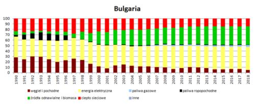 Struktura wykorzystania nośników energii w wieloleciu 1990 - 2018 - Bułgaria