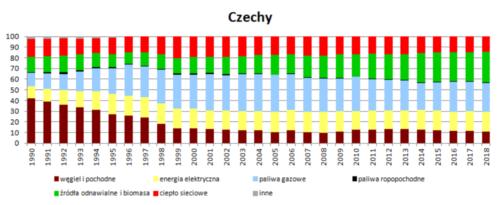 Struktura wykorzystania nośników energii w wieloleciu 1990 - 2018 - Czechy