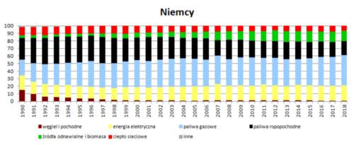 Struktura wykorzystania nośników energii w wieloleciu 1990 - 2018 - Niemcy
