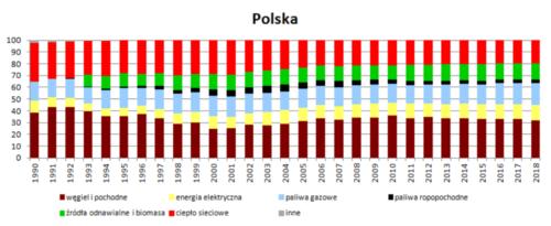 Struktura wykorzystania nośników energii w wieloleciu 1990 - 2018 - Polska