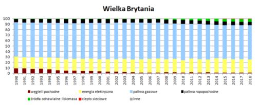 Struktura wykorzystania nośników energii w wieloleciu 1990 - 2018 - Wielka Brytania