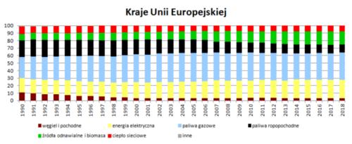 Struktura wykorzystania nośników energii w wieloleciu 1990 - 2018 - kraje UE