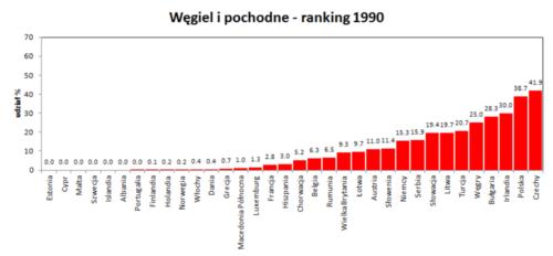 węgiel i pochodne ranking rok 1990